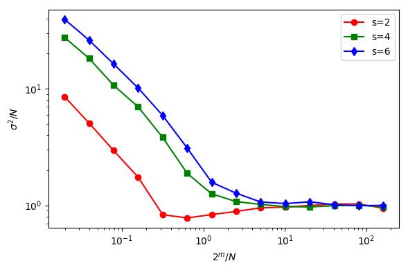 variance-vs-m