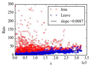 JL-rate-vs-s-all-em
