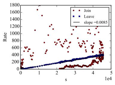 JL-rate-vs-s-PA