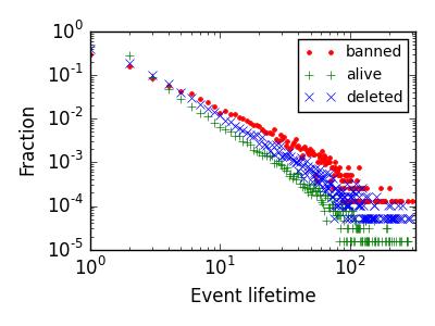 lifespan-eventtime-disr.png