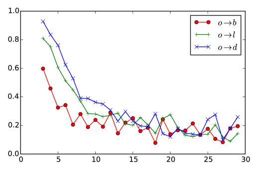 PnB-L-q-vs-L-data