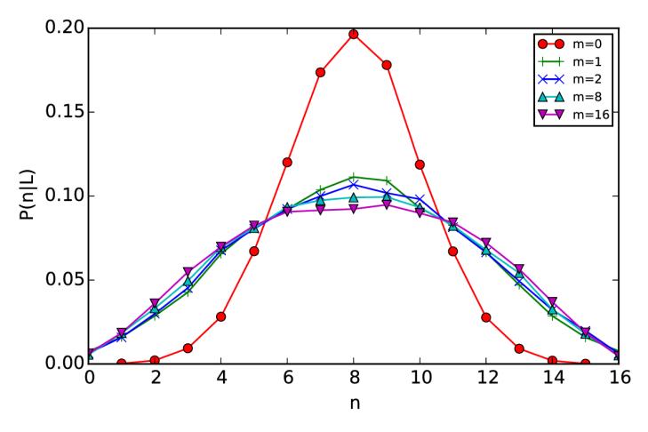 PnB-L-vs-m-sim-05