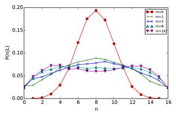 PnB-L-vs-m-sim-065