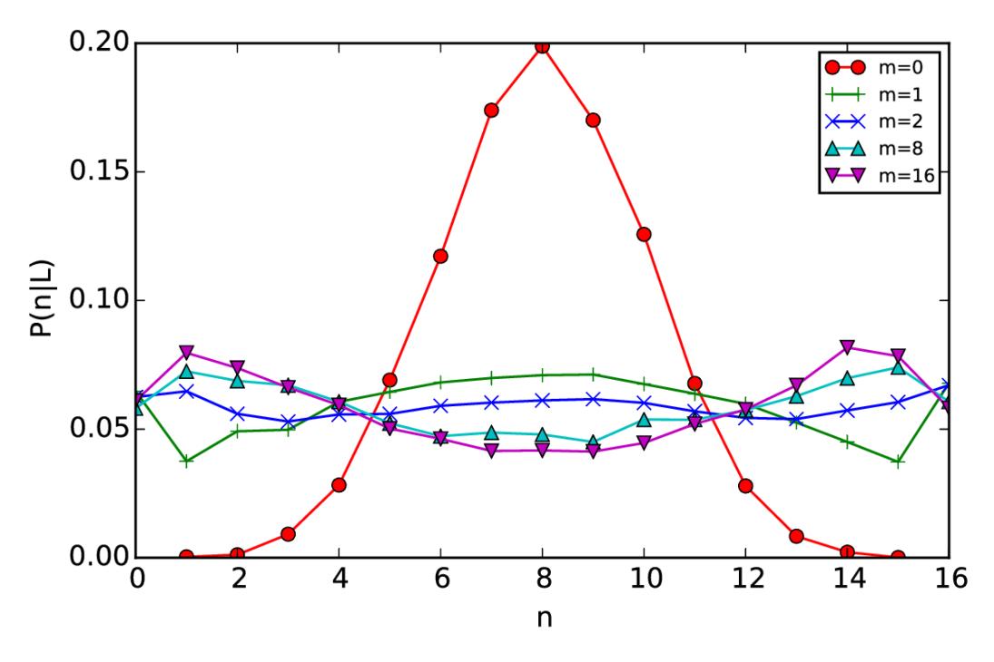 PnB-L-vs-m-sim-075