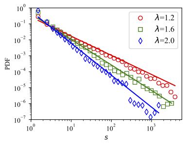 Size-PDF-sim-vs-theory-AA