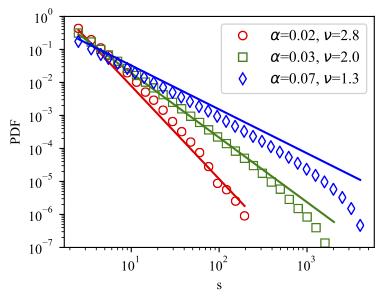 Size-PDF-sim-vs-theory-PA