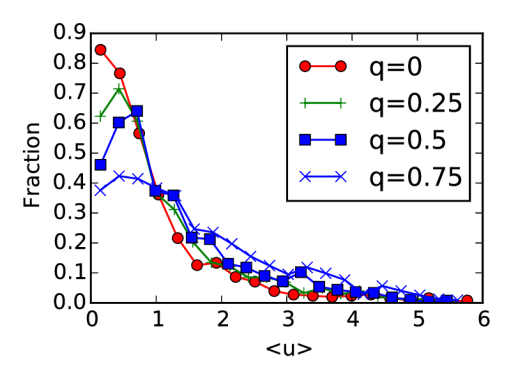 velocity-vs-q-sim-with-mem.png